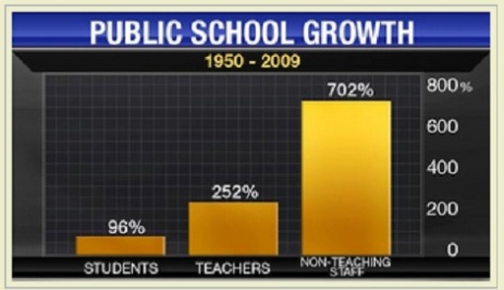 Public school growth