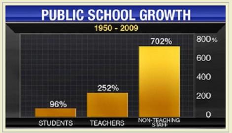 Public school growth